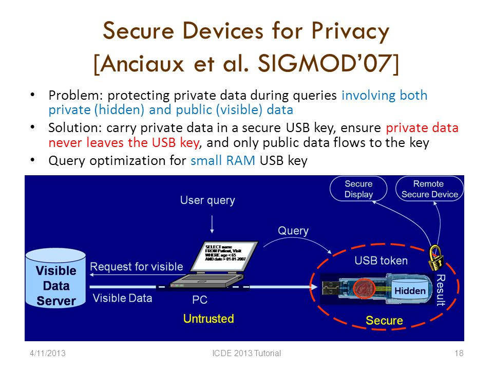 Secure Devices for Privacy [Anciaux et al.