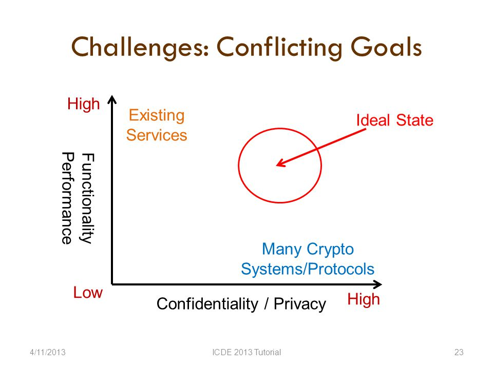 Challenges: Conflicting Goals 4/11/2013ICDE 2013 Tutorial23 Existing Services Functionality Performance Confidentiality / Privacy High Low High Many Crypto Systems/Protocols Ideal State