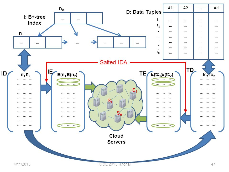 4/11/2013ICDE 2013 Tutorial47 A2A1 D: Data Tuples t1t2....,tNt1t2....,tN …………………………………… A1 …………………………………… Ad …………………………………… … …………………………………… A2 I: B+-tree Index … … … … … … …… n1n1 n2n2 … … … ID n1n1 n2n2 … … … IE E(n 2 )E(n 1 ) … … … TD tc 1 tc 2 … … … TE E(tc 2 )E(tc 1 ) SiSi S 1 S n Cloud Servers Salted IDA