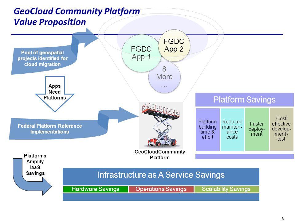 6 … 8 More … FGDC App 1 FGDC App 2 GeoCloud Community Platform Value Proposition Infrastructure as A Service Savings Hardware SavingsOperations Saving