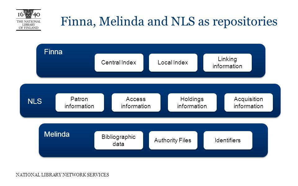 NATIONAL LIBRARY NETWORK SERVICES Finna, Melinda and NLS as repositories Finna NLS Central Index Local Index Linking information Patron information Access information Holdings information Melinda Bibliographic data Authority Files Identifiers Acquisition information
