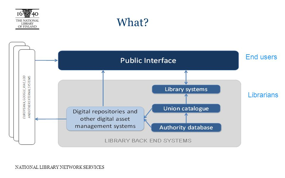 NATIONAL LIBRARY NETWORK SERVICES What End users Librarians