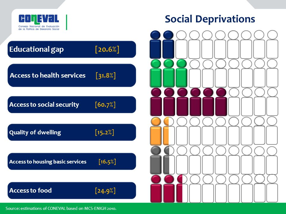 Educational gap[20.6%] Social Deprivations Access to health services[31.8%] Access to social security [60.7%] Quality of dwelling [15.2%] Access to housing basic services [16.5%] Access to food[24.9%] Source: estimations of CONEVAL based on MCS-ENIGH 2010.