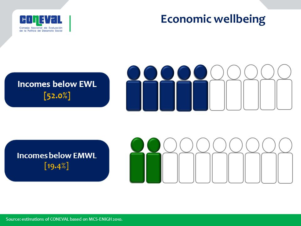 Economic wellbeing Incomes below EWL [52.0%] Incomes below EMWL [19.4%] Source: estimations of CONEVAL based on MCS-ENIGH 2010.