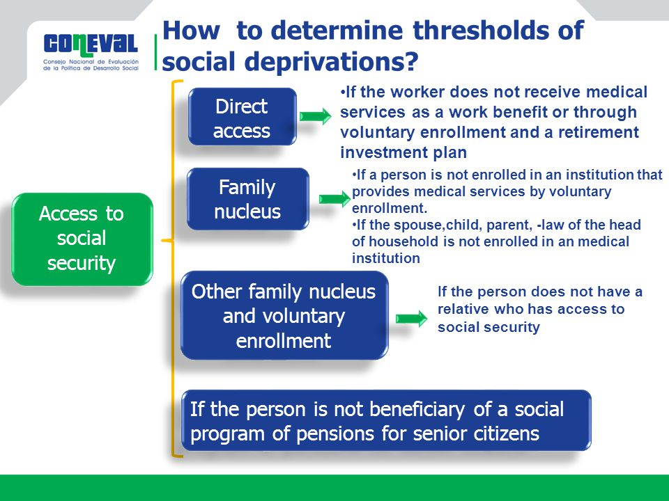 Access to social security Access to social security If the worker does not receive medical services as a work benefit or through voluntary enrollment and a retirement investment plan Direct access Direct access Family nucleus Other family nucleus and voluntary enrollment If a person is not enrolled in an institution that provides medical services by voluntary enrollment.