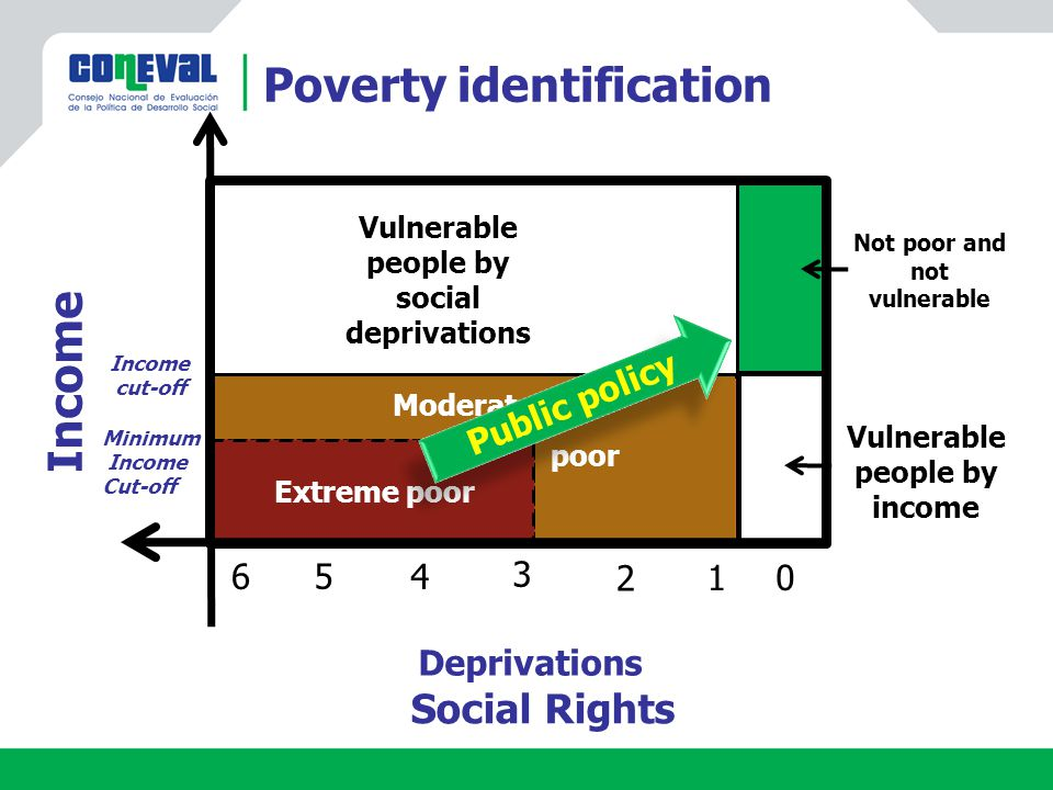 Moderate poor Social Rights Deprivations Income cut-off Extreme poor 0 3 Vulnerable people by social deprivations Vulnerable people by income 5 2 4 1 6 Not poor and not vulnerable Minimum Income Cut-off Public policy Poverty identification Income