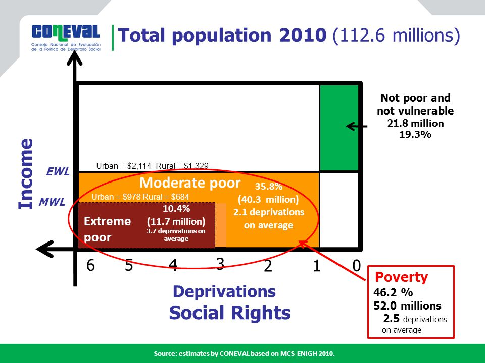 Fuente: estimaciones del CONEVAL con base en el MCS-ENIGH 2008 y 2010 Poverty Nr of people with low income Access to food Basic services in the house Quality of housing Access to social security Access to health services Educational gap Deprivations Millions of People