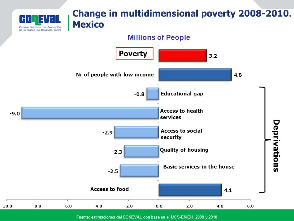 Using the multidimensional approach for policy purposes It is now possible to evaluate the effect of social policy not only on income poverty but also on specific social deprivations.