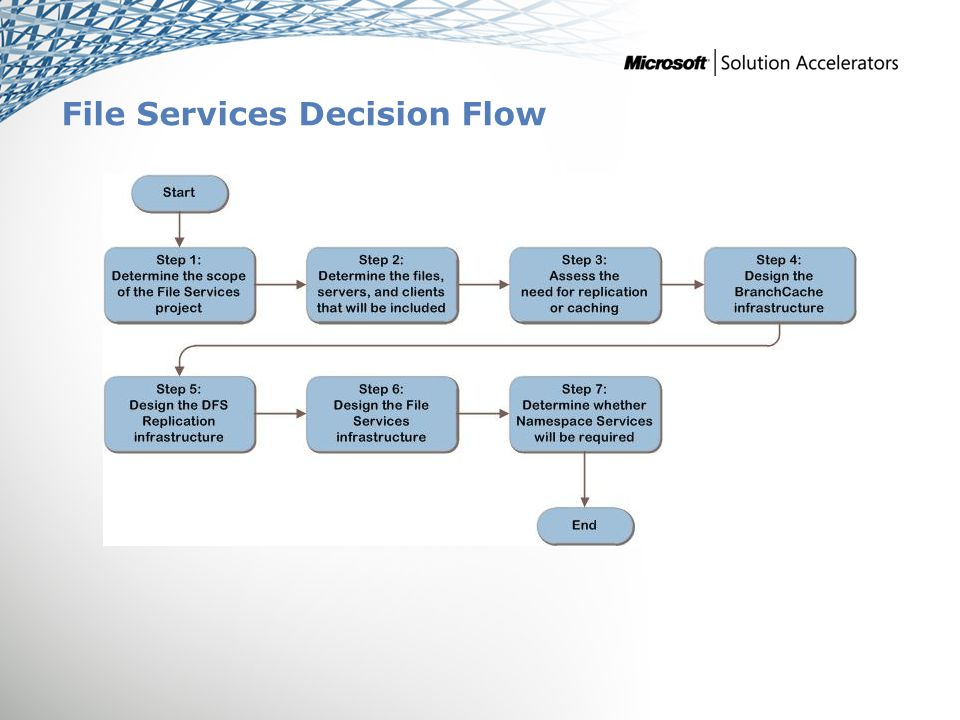 File Services Decision Flow SCMITA MAP w/ CAL Tracker