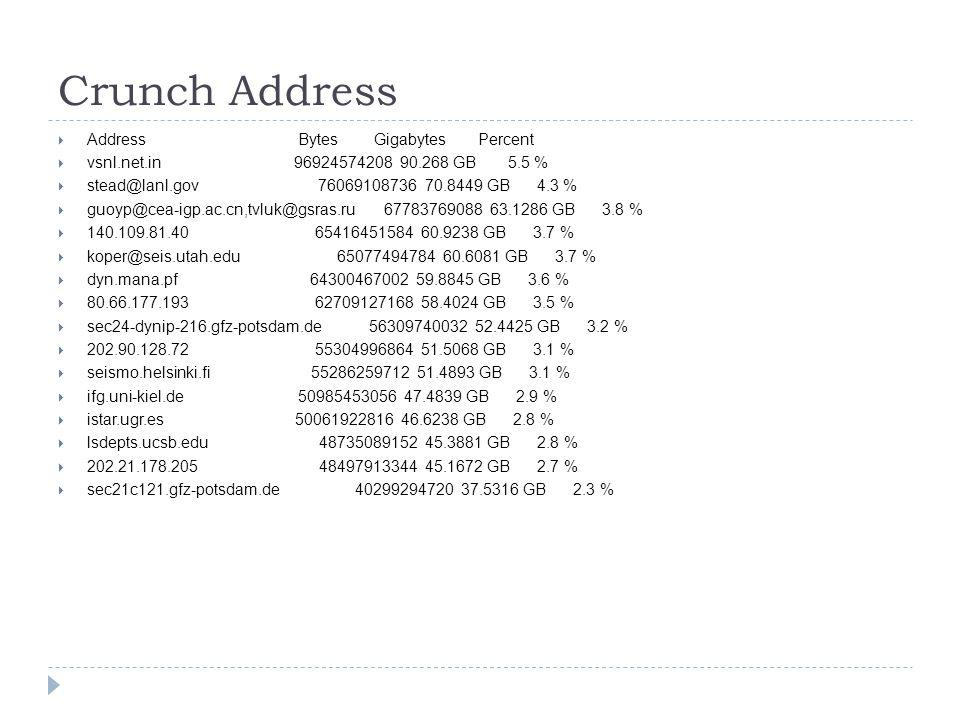 Crunch Address Address Bytes Gigabytes Percent vsnl.net.in 96924574208 90.268 GB 5.5 % stead@lanl.gov 76069108736 70.8449 GB 4.3 % guoyp@cea-igp.ac.cn,tvluk@gsras.ru 67783769088 63.1286 GB 3.8 % 140.109.81.40 65416451584 60.9238 GB 3.7 % koper@seis.utah.edu 65077494784 60.6081 GB 3.7 % dyn.mana.pf 64300467002 59.8845 GB 3.6 % 80.66.177.193 62709127168 58.4024 GB 3.5 % sec24-dynip-216.gfz-potsdam.de 56309740032 52.4425 GB 3.2 % 202.90.128.72 55304996864 51.5068 GB 3.1 % seismo.helsinki.fi 55286259712 51.4893 GB 3.1 % ifg.uni-kiel.de 50985453056 47.4839 GB 2.9 % istar.ugr.es 50061922816 46.6238 GB 2.8 % lsdepts.ucsb.edu 48735089152 45.3881 GB 2.8 % 202.21.178.205 48497913344 45.1672 GB 2.7 % sec21c121.gfz-potsdam.de 40299294720 37.5316 GB 2.3 %