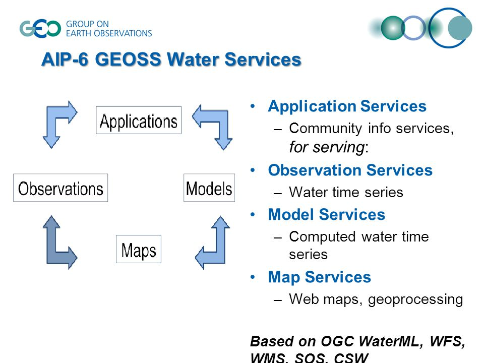 AIP-6 GEOSS Water Services Application Services –Community info services, for serving: Observation Services –Water time series Model Services –Computed water time series Map Services –Web maps, geoprocessing Based on OGC WaterML, WFS, WMS, SOS, CSW