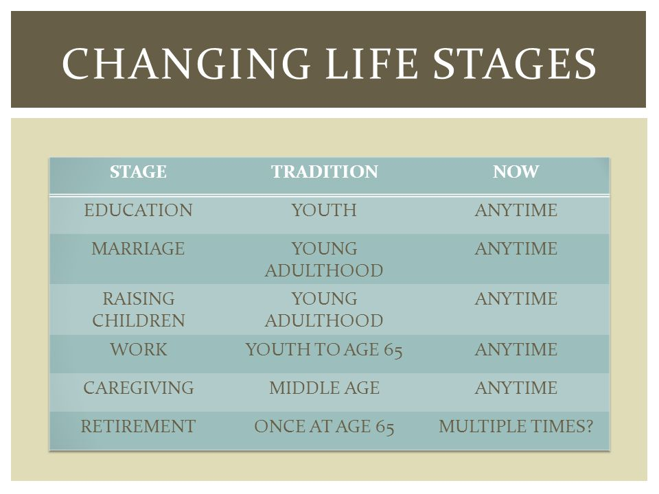 CHANGING LIFE STAGES