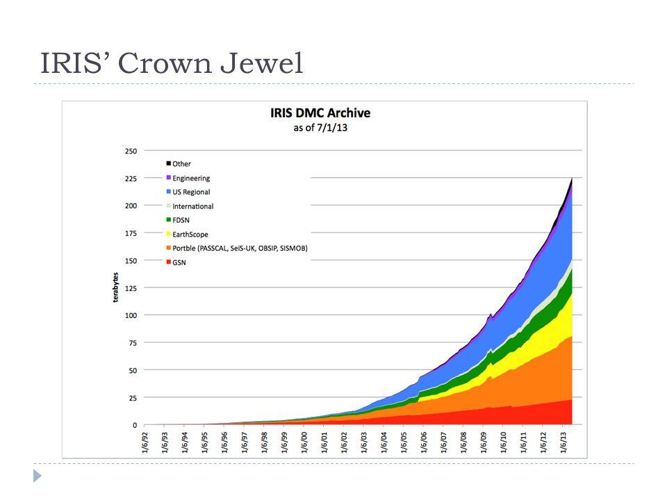 IRIS Crown Jewel