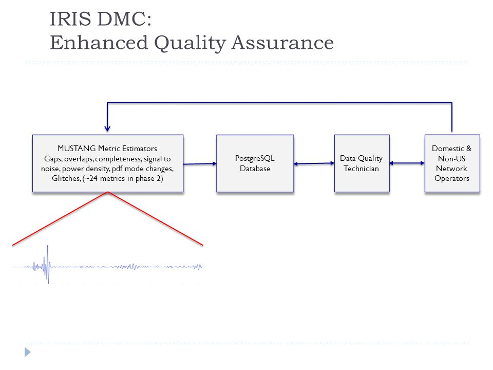 IRIS DMC: Enhanced Quality Assurance MUSTANG Metric Estimators Gaps, overlaps, completeness, signal to noise, power density, pdf mode changes, Glitches, (~24 metrics in phase 2) MUSTANG Metric Estimators Gaps, overlaps, completeness, signal to noise, power density, pdf mode changes, Glitches, (~24 metrics in phase 2) PostgreSQL Database Data Quality Technician Domestic & Non-US Network Operators Domestic & Non-US Network Operators Archived and Real Time Data