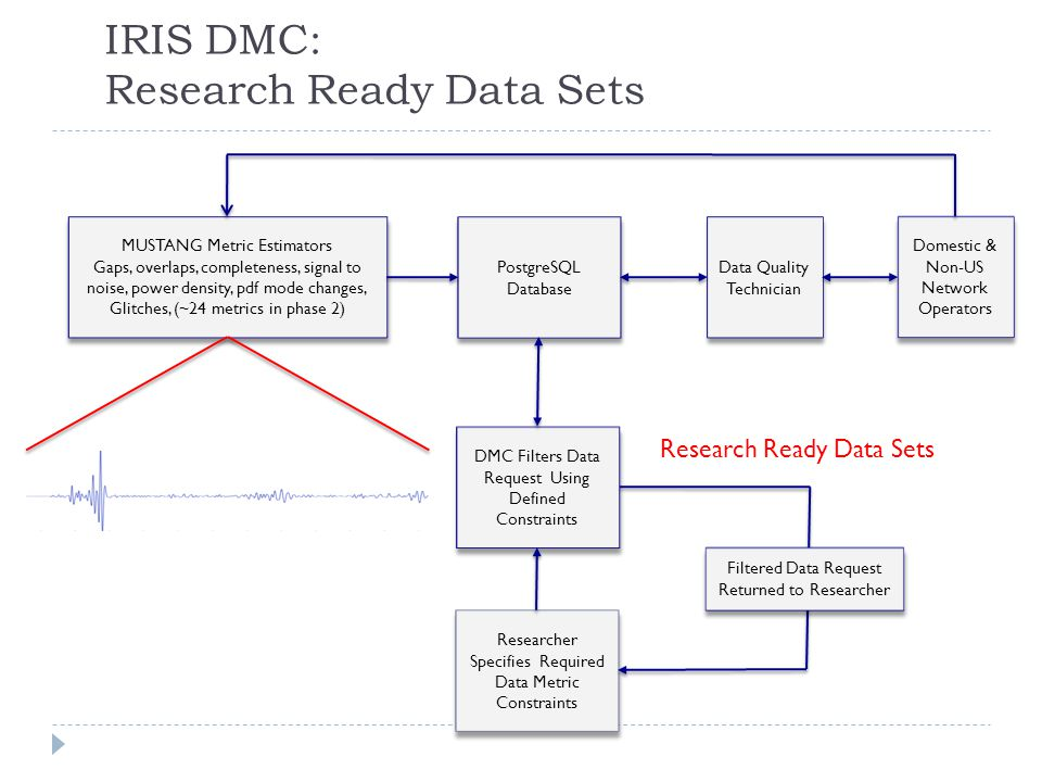 IRIS DMC: Research Ready Data Sets MUSTANG Metric Estimators Gaps, overlaps, completeness, signal to noise, power density, pdf mode changes, Glitches, (~24 metrics in phase 2) MUSTANG Metric Estimators Gaps, overlaps, completeness, signal to noise, power density, pdf mode changes, Glitches, (~24 metrics in phase 2) PostgreSQL Database Data Quality Technician Domestic & Non-US Network Operators Domestic & Non-US Network Operators Researcher Specifies Required Data Metric Constraints DMC Filters Data Request Using Defined Constraints Filtered Data Request Returned to Researcher Archived and Real Time Data Research Ready Data Sets