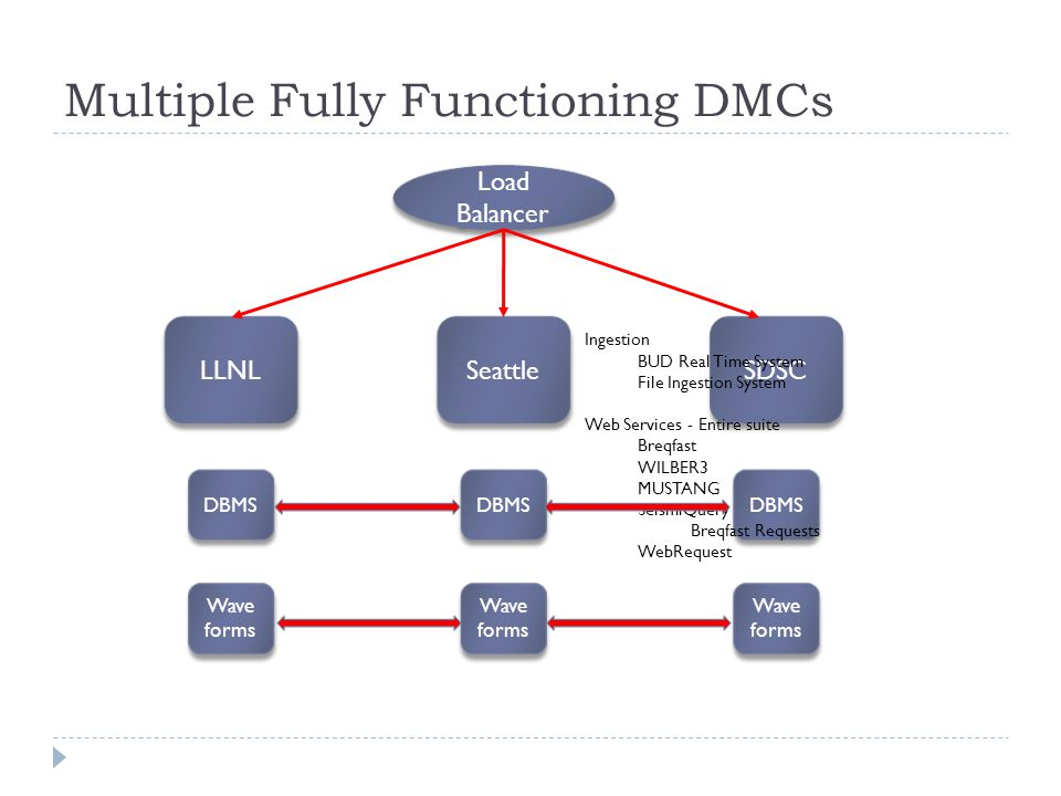 Multiple Fully Functioning DMCs LLNL DBMS Wave forms Wave forms Seattle DBMS Wave forms Wave forms SDSC DBMS Wave forms Wave forms Ingestion BUD Real Time System File Ingestion System Web Services - Entire suite Breqfast WILBER3 MUSTANG SeismiQuery Breqfast Requests WebRequest Load Balancer Load Balancer