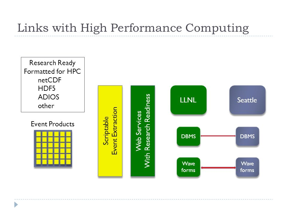 Links with High Performance Computing LLNL DBMS Wave forms Wave forms Seattle DBMS Wave forms Wave forms Web Services With Research Readiness Web Services With Research Readiness Scriptable Event Extraction Scriptable Event Extraction Event Products Research Ready Formatted for HPC netCDF HDF5 ADIOS other