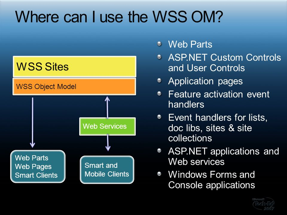 WSS Sites WSS Object Model Web Parts Web Pages Smart Clients Web Parts Web Pages Smart Clients Smart and Mobile Clients Web Services Web Parts ASP.NET