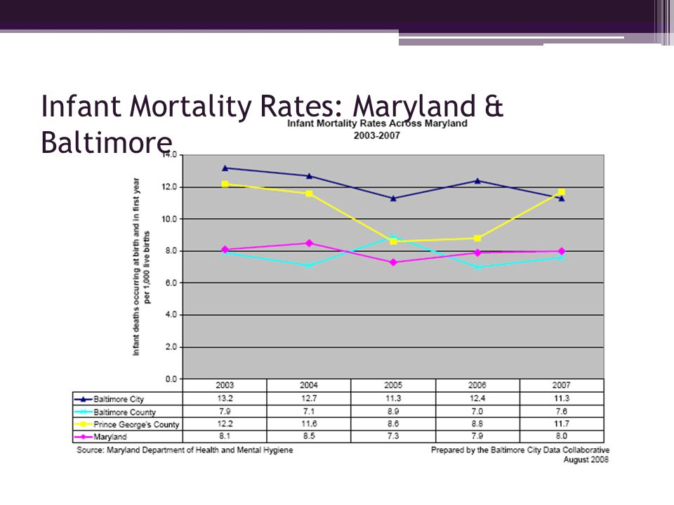 Infant Mortality Rates: Maryland & Baltimore