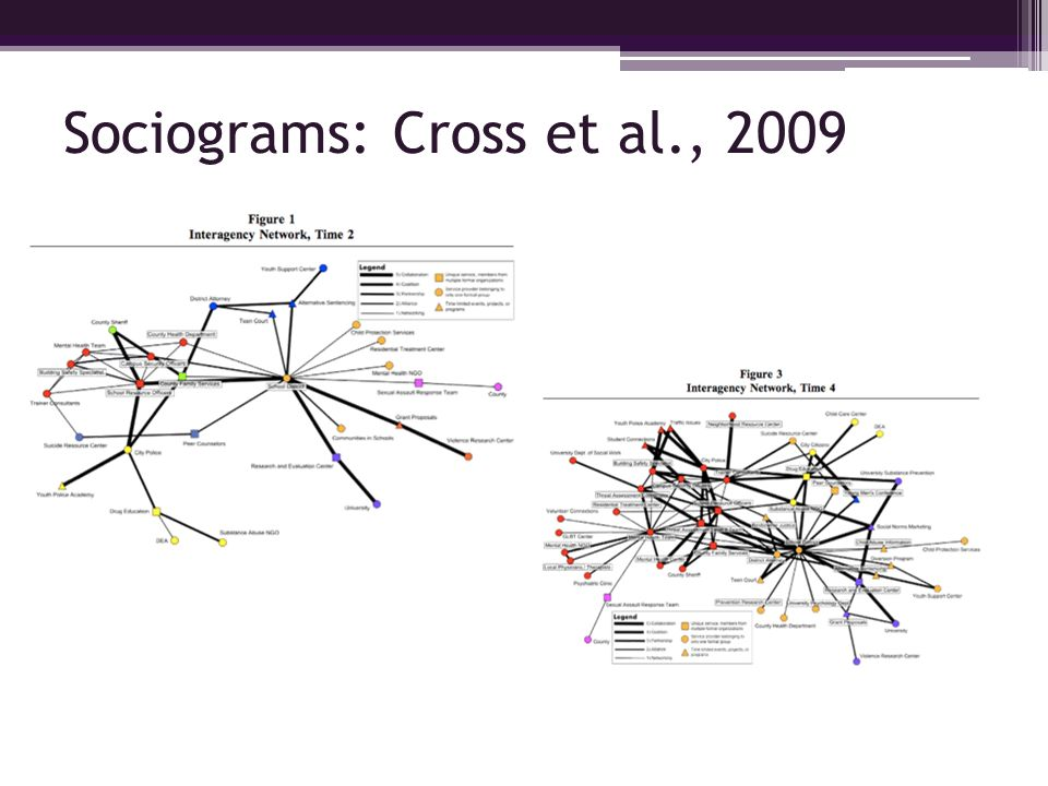Sociograms: Cross et al., 2009