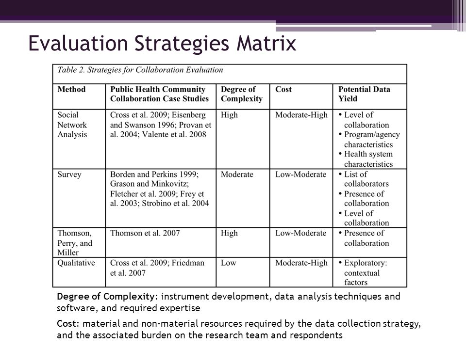 Degree of Complexity: instrument development, data analysis techniques and software, and required expertise Cost: material and non-material resources required by the data collection strategy, and the associated burden on the research team and respondents Evaluation Strategies Matrix