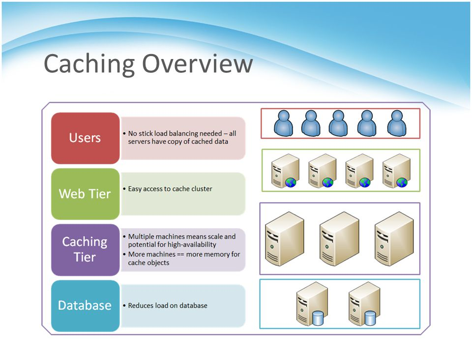 Caching Overview