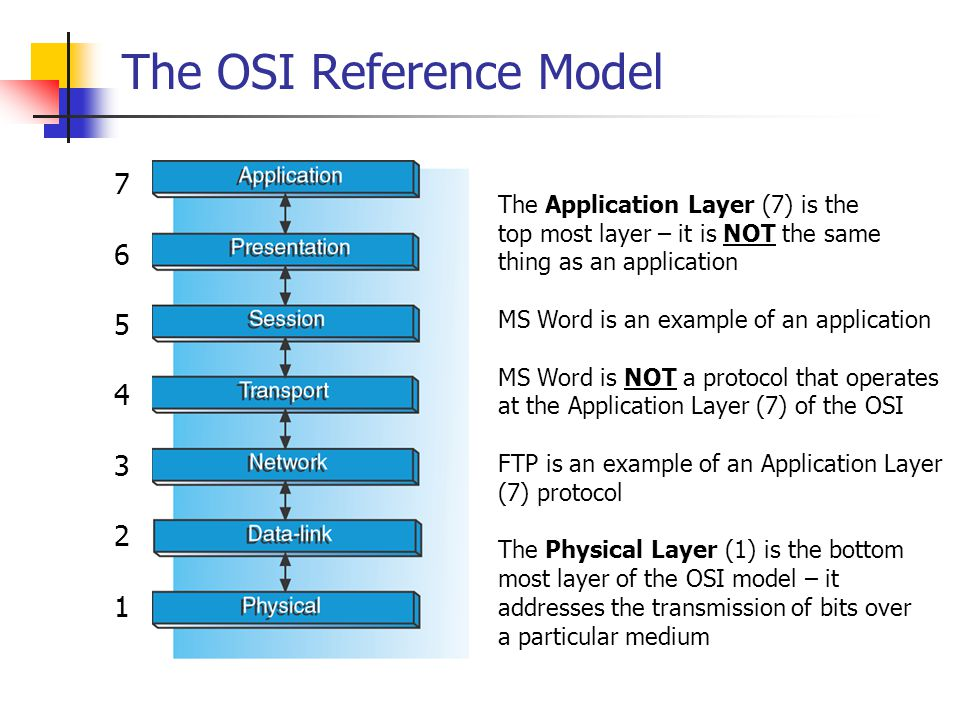 The OSI Reference Model 76543217654321 The Application Layer (7) is the top most layer – it is NOT the same thing as an application MS Word is an exam