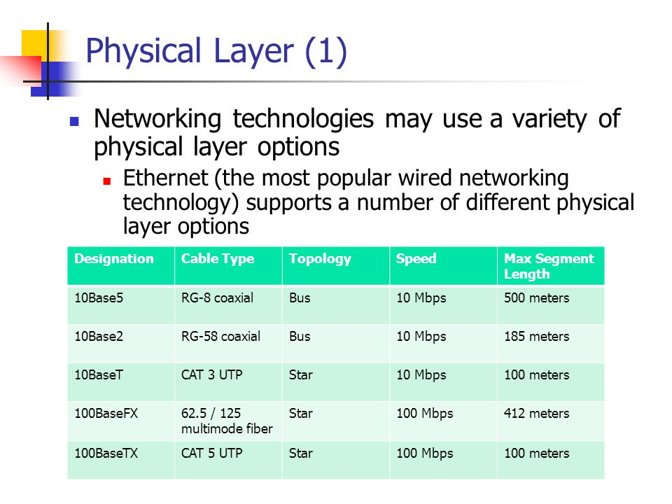 Physical Layer (1) Networking technologies may use a variety of physical layer options Ethernet (the most popular wired networking technology) support