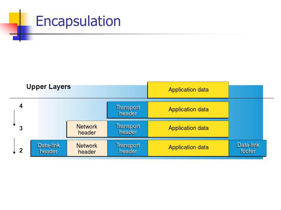 Encapsulation 432432 Upper Layers