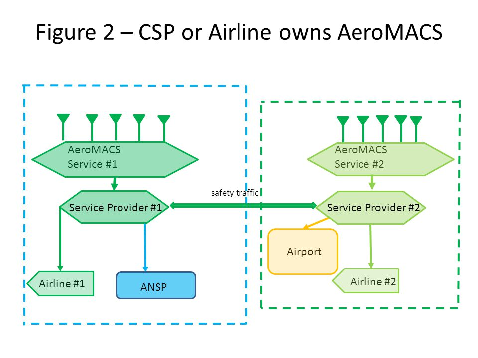 Figure 2 – CSP or Airline owns AeroMACS AeroMACS Service #1 AeroMACS Service #2 ANSP Airline #1 Airline #2 Airport Service Provider #1Service Provider #2 safety traffic