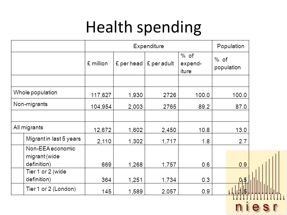 Health spending ExpenditurePopulation £ million£ per head£ per adult % of expend- iture % of population Whole population 117,6271, Non-migrants 104,9542, All migrants 12,6721,6022, Migrant in last 5 years 2,1101,3021, Non-EEA economic migrant (wide definition) 6691,2681, Tier 1 or 2 (wide definition) 3641,2511, Tier 1 or 2 (London) 1451,5892,