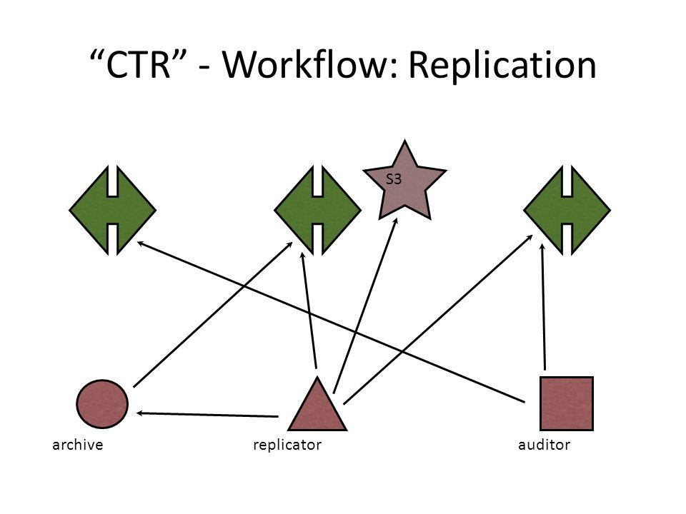 CTR - Workflow: Replication archive replicatorauditor S3