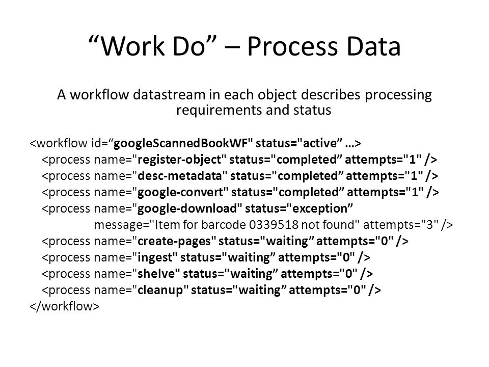 Work Do – Process Data A workflow datastream in each object describes processing requirements and status <process name= google-download status= exception message= Item for barcode 0339518 not found attempts= 3 />