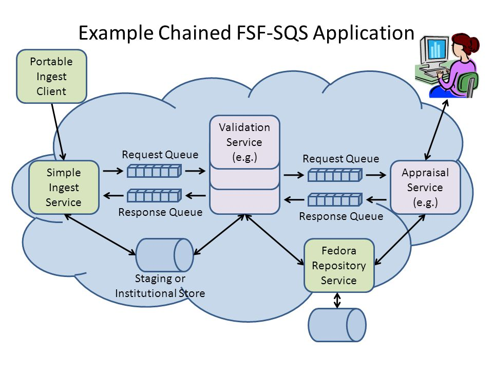 Example Chained FSF-SQS Application Request Queue Response Queue Staging or Institutional Store Simple Ingest Service Request Queue Response Queue Appraisal Service (e.g.) Validation Service (e.g.) Portable Ingest Client Fedora Repository Service
