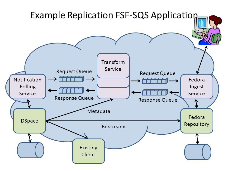 Example Replication FSF-SQS Application Request Queue Response Queue Notification Polling Service Request Queue Response Queue Fedora Ingest Service Transform Service Existing Client Metadata Bitstreams DSpace Fedora Repository