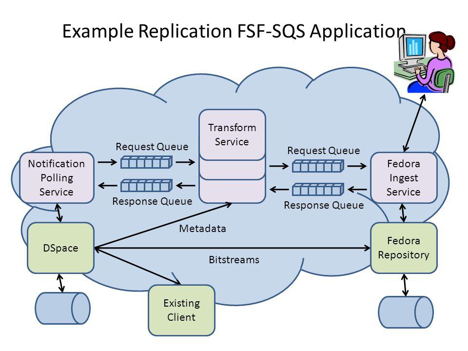 Example Replication FSF-SQS Application Request Queue Response Queue Notification Polling Service Request Queue Response Queue Fedora Ingest Service Transform Service Existing Client Metadata Bitstreams DSpace Fedora Repository