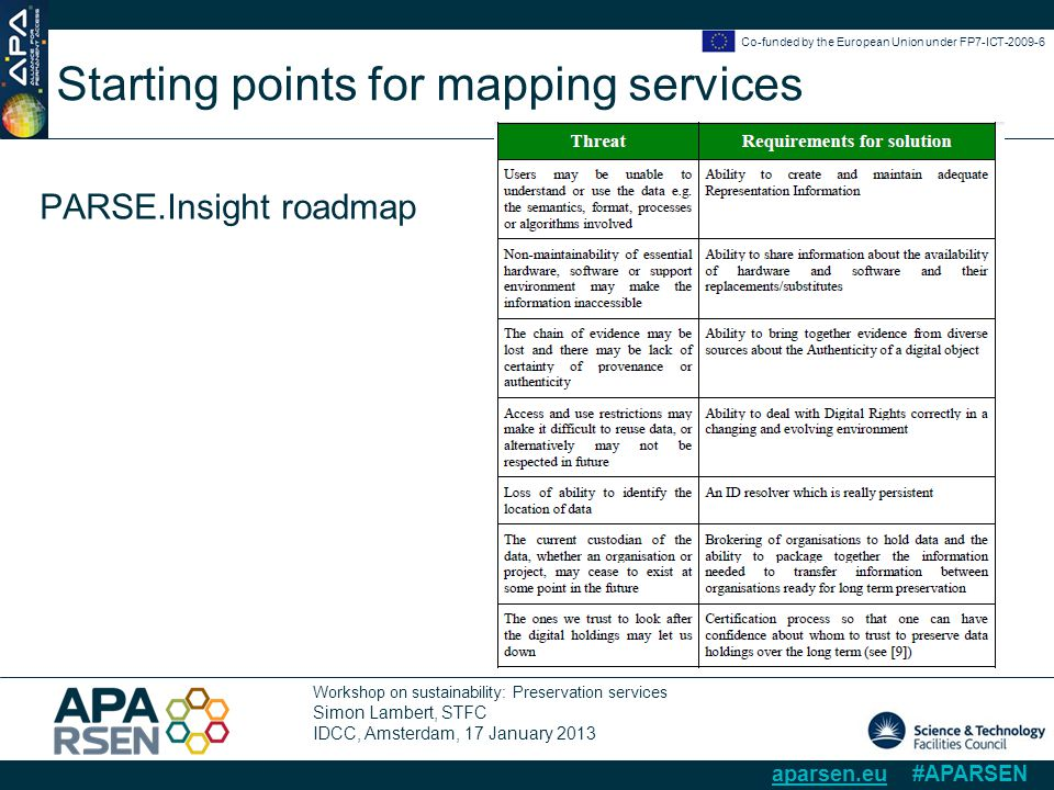 Workshop on sustainability: Preservation services Simon Lambert, STFC IDCC, Amsterdam, 17 January 2013 Co-funded by the European Union under FP7-ICT-2009-6 aparsen.eu #APARSEN Starting points for mapping services PARSE.Insight roadmap