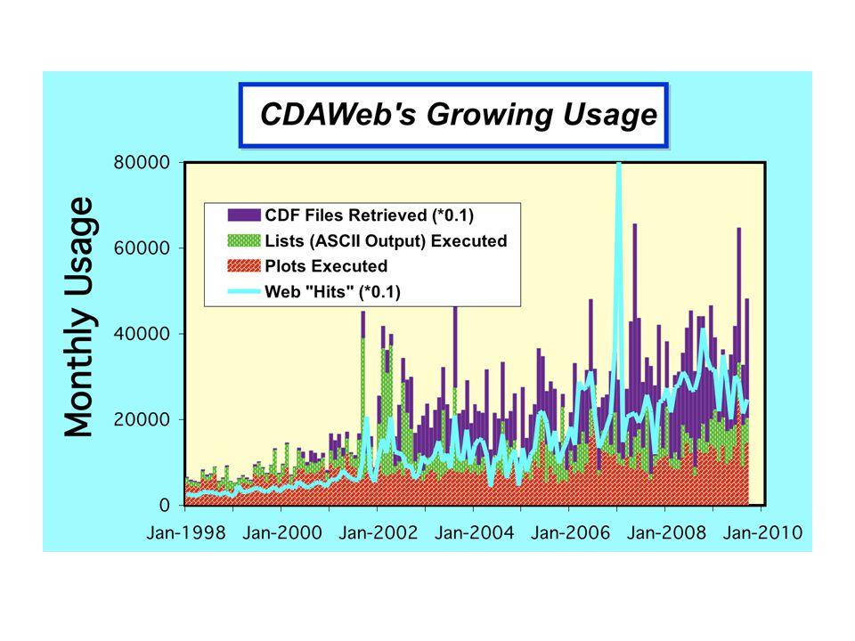 CDAWeb usage statistics