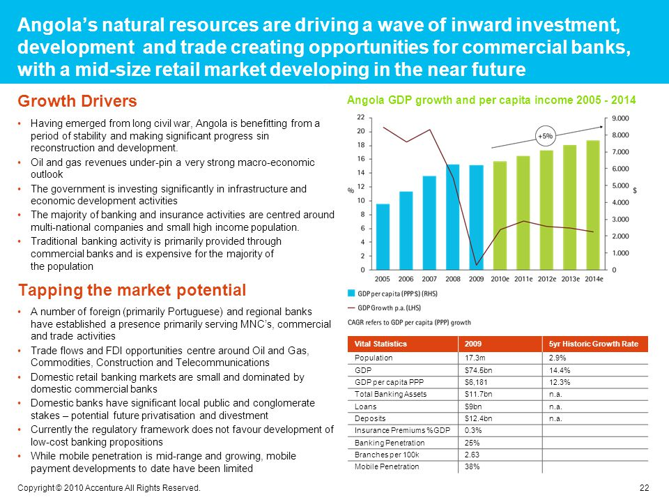 Angolas natural resources are driving a wave of inward investment, development and trade creating opportunities for commercial banks, with a mid-size retail market developing in the near future 22 Copyright © 2010 Accenture All Rights Reserved.