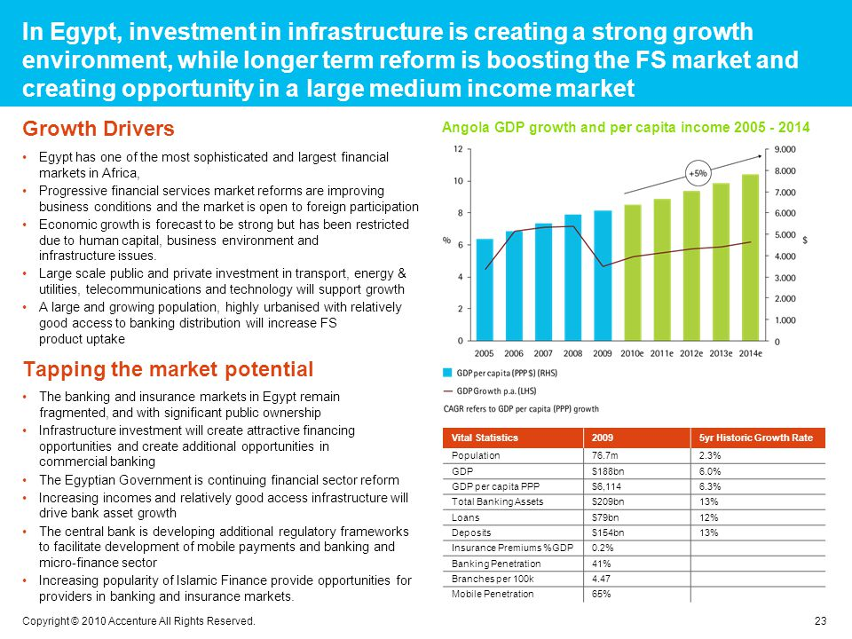 In Egypt, investment in infrastructure is creating a strong growth environment, while longer term reform is boosting the FS market and creating opportunity in a large medium income market 23 Copyright © 2010 Accenture All Rights Reserved.