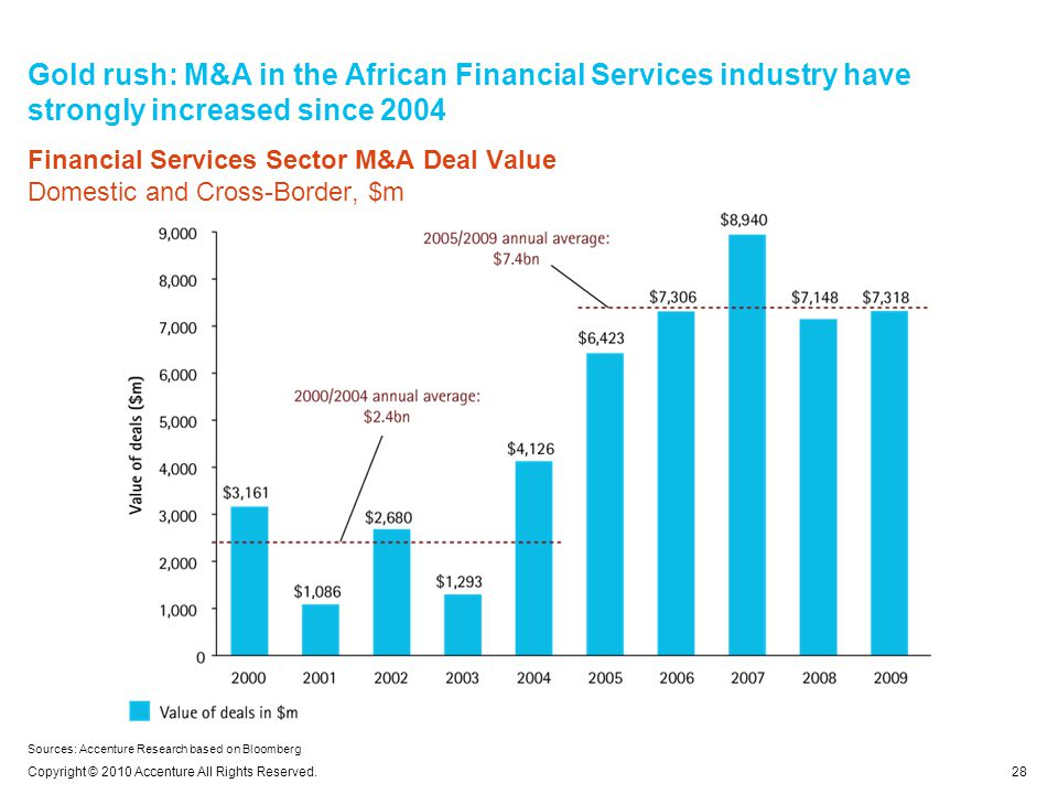 Gold rush: M&A in the African Financial Services industry have strongly increased since 2004 28 Copyright © 2010 Accenture All Rights Reserved.