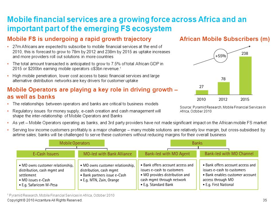 Mobile financial services are a growing force across Africa and an important part of the emerging FS ecosystem 35 Copyright © 2010 Accenture All Rights Reserved.