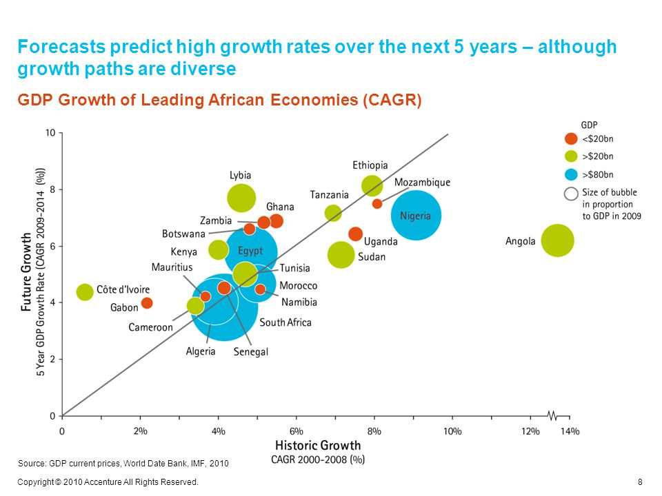 Forecasts predict high growth rates over the next 5 years – although growth paths are diverse 8 Copyright © 2010 Accenture All Rights Reserved.