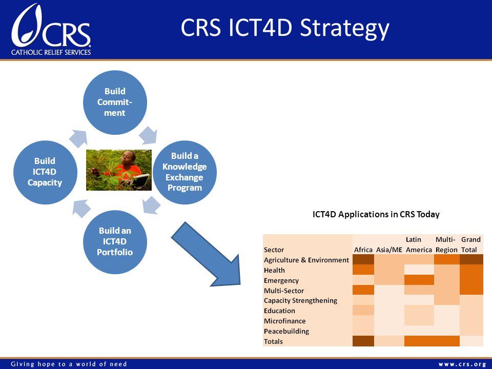 CRS ICT4D Strategy Build Commit- ment Build a Knowledge Exchange Program Build an ICT4D Portfolio Build ICT4D Capacity ICT4D Applications in CRS Today