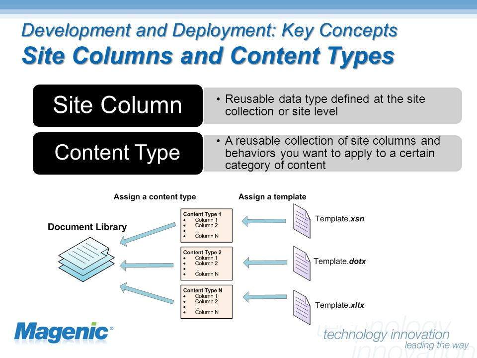 Development and Deployment: Key Concepts Site Columns and Content Types Reusable data type defined at the site collection or site level Site Column A