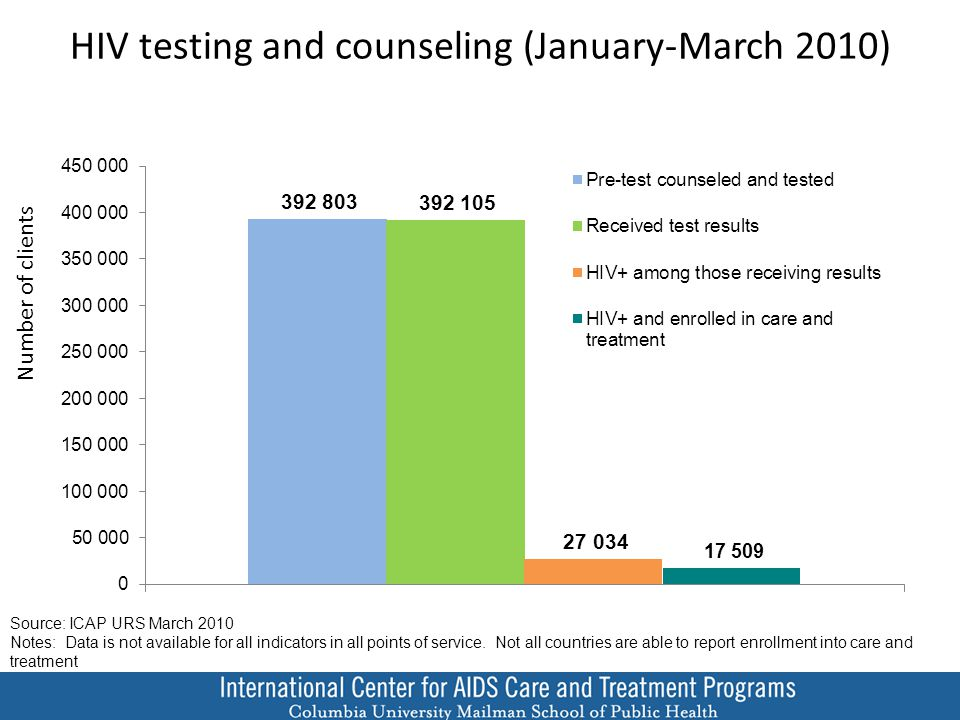 HIV testing and counseling (January-March 2010) Source: ICAP URS March 2010 Notes: Data is not available for all indicators in all points of service.