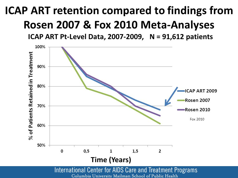 ICAP ART retention compared to findings from Rosen 2007 & Fox 2010 Meta-Analyses ICAP ART Pt-Level Data, 2007-2009, N = 91,612 patients Fox 2010
