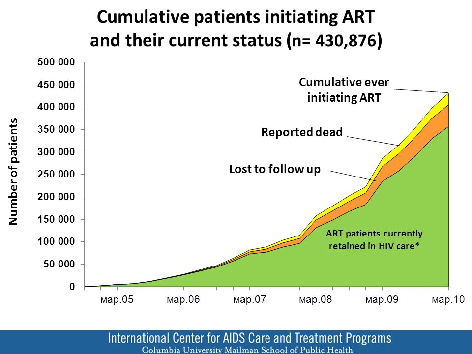 Reported dead Lost to follow up Cumulative ever initiating ART ART patients currently retained in HIV care* Cumulative patients initiating ART and their current status ( n= 430,876 ) Number of patients