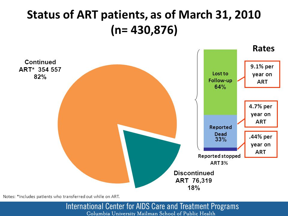 9.1% per year on ART Status of ART patients, as of March 31, 2010 (n= 430,876).44% per year on ART 4.7% per year on ART Lost to Follow-up Reported Dead Reported stopped ART 3% Notes: *Includes patients who transferred out while on ART.