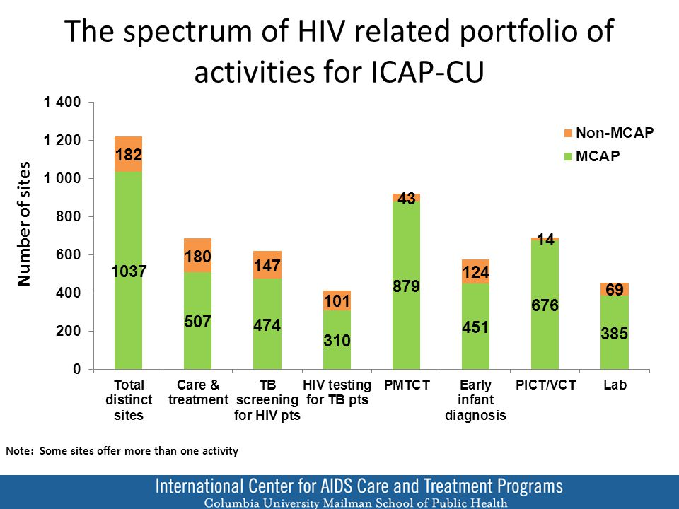 ICAP Focus on Retention Dx Pre-ART ART ART in-eligible ART eligible HIV Care and Treatment CHRONIC CARE